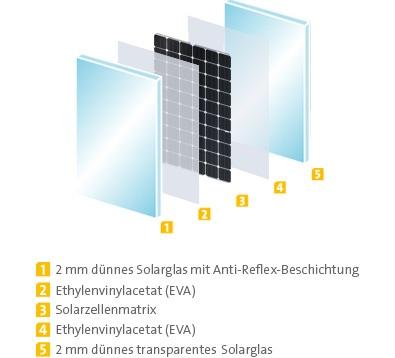 Solarworld Schichtung Protect SW280 Mono Black